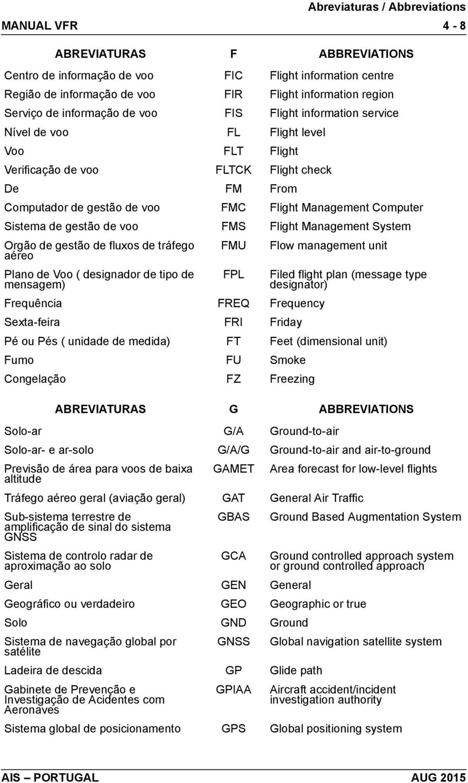 FMS Flight Management System Orgão de gestão de fluxos de tráfego aéreo FMU Flow management unit Plano de Voo ( designador de tipo de mensagem) FPL Filed flight plan (message type designator)