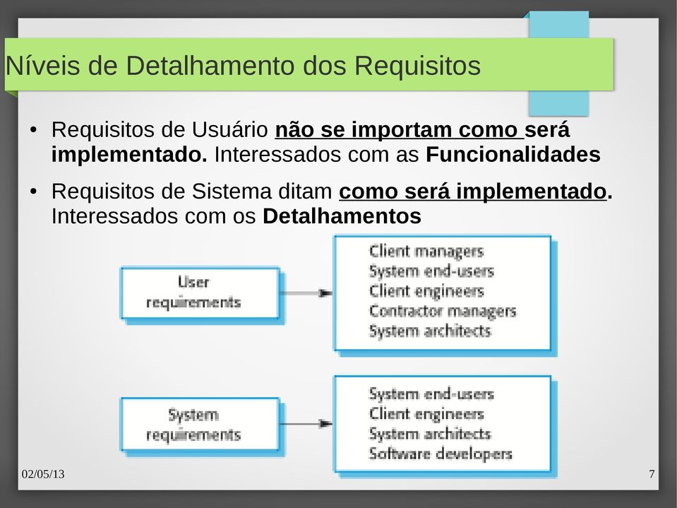 Interessados com as Funcionalidades Requisitos de Sistema