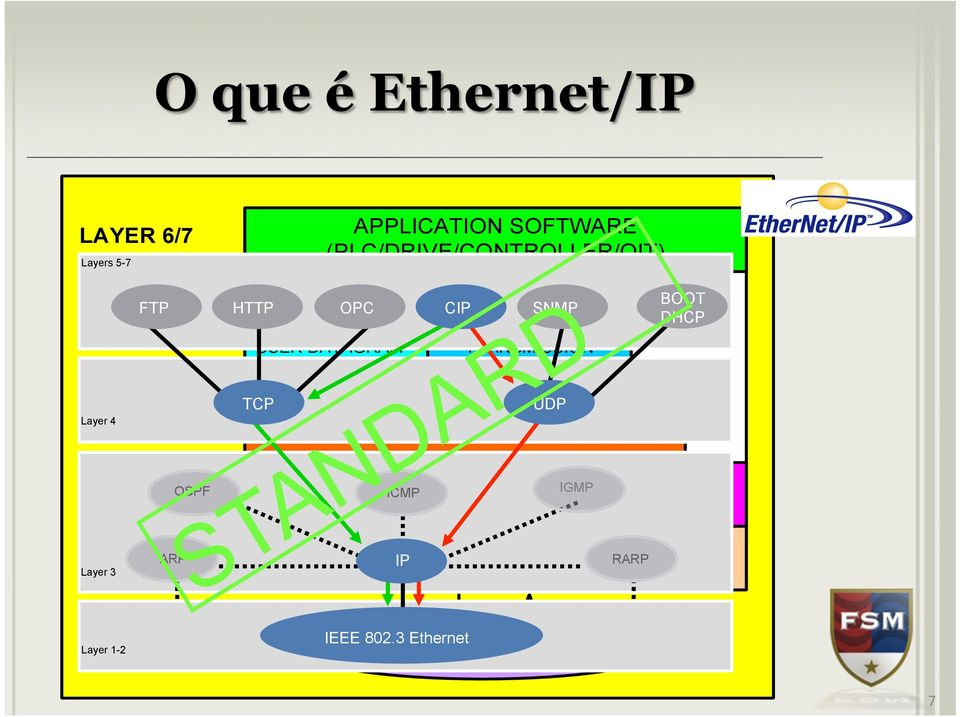 DATAGRAM PROTOCOL (UDP) TCP TRANSMISSION CONTROL PROTOCOL (TCP) UDP INTERNET PROTOCOL (IP) BOOT DHCP LAYER 2