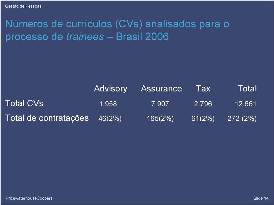 Advisory Assurance Tax Total Total CVs 1.958 7.907 2.