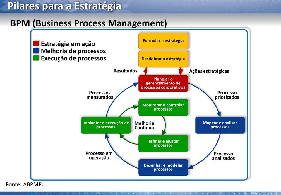 (Business Process