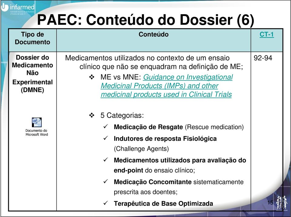 Clinical Trials CT-1 92-94 Documento do Microsoft Word 5 Categorias: Medicação de Resgate (Rescue medication) Indutores de resposta Fisiológica (Challenge