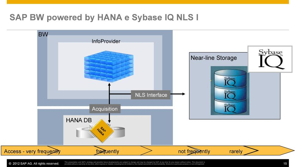 Interface Acquisition HANA DB Access -