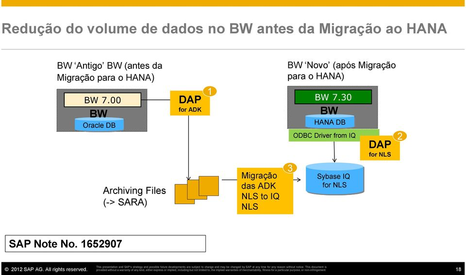 00 BW Oracle DB DAP for ADK 1 BW 7.