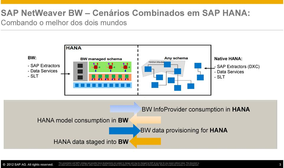 Extractors (DXC) - Data Services - SLT HANA model consumption in BW BW