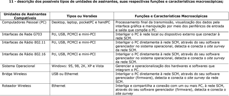 entrada e saída que compõe o PC. Interfaces de Rede G703 Pci, USB, PCMCI e mini-pci Interligar o PC à rede local ou dispositivo externo que conectar à rede SCM. Interfaces de Rádio 802.