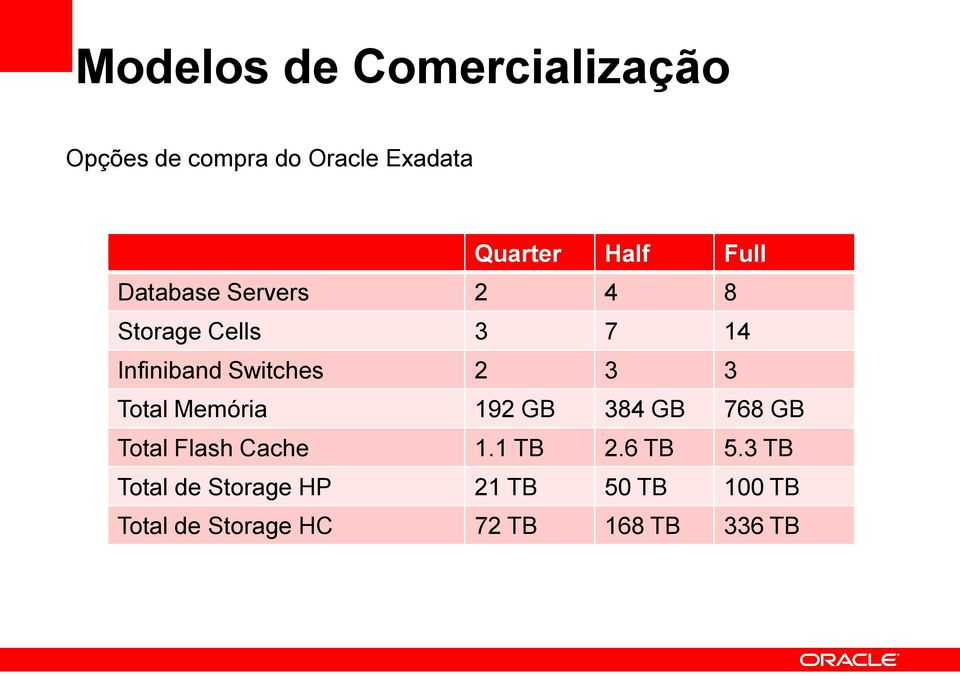 Total Memória 192 GB 384 GB 768 GB Total Flash Cache 1.1 TB 2.6 TB 5.