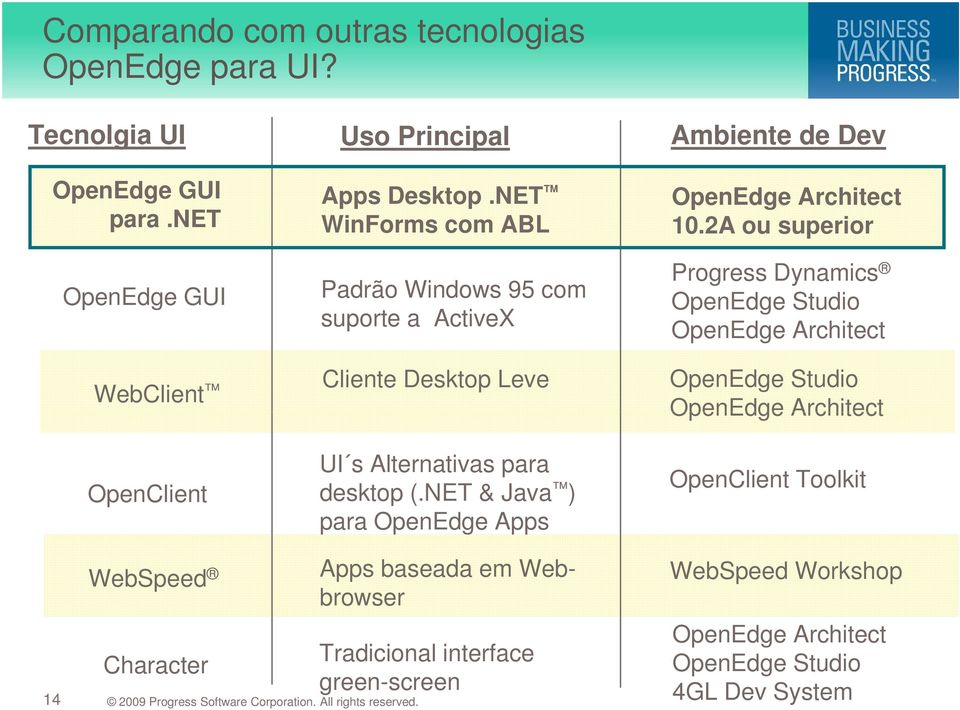 NET WinForms com ABL Padrão Windows 95 com suporte a ActiveX Cliente Desktop Leve UI s Alternativas para desktop (.