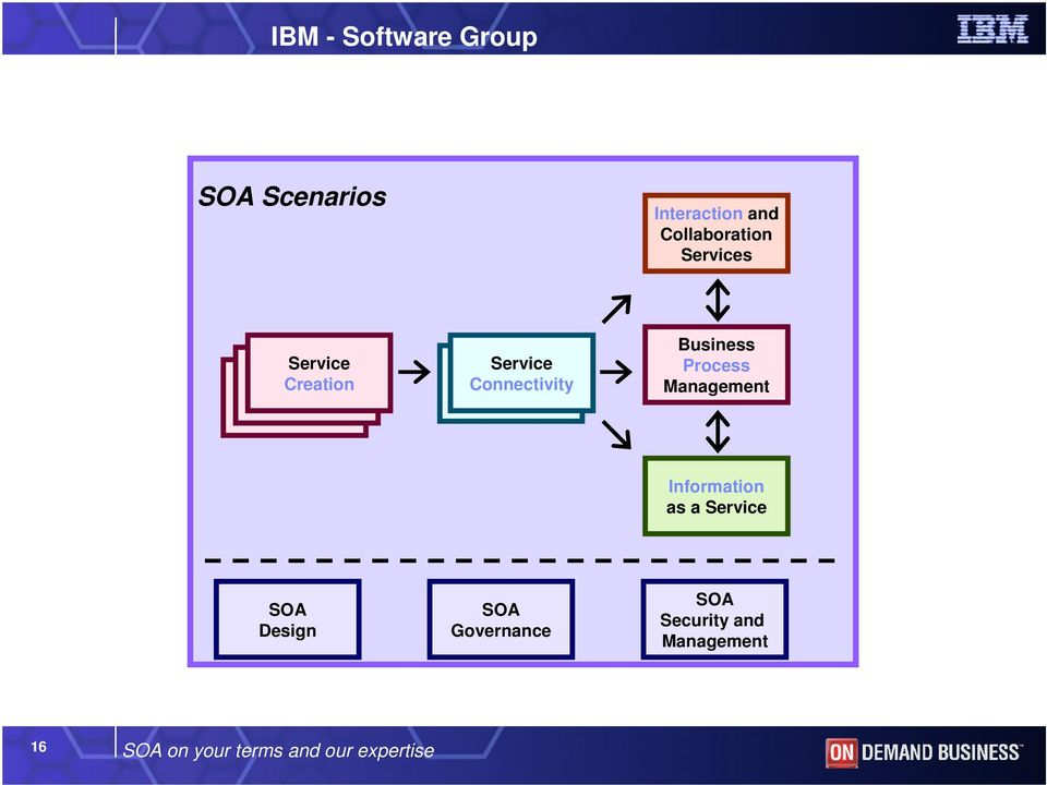 Management Information as a Service SOA Design SOA