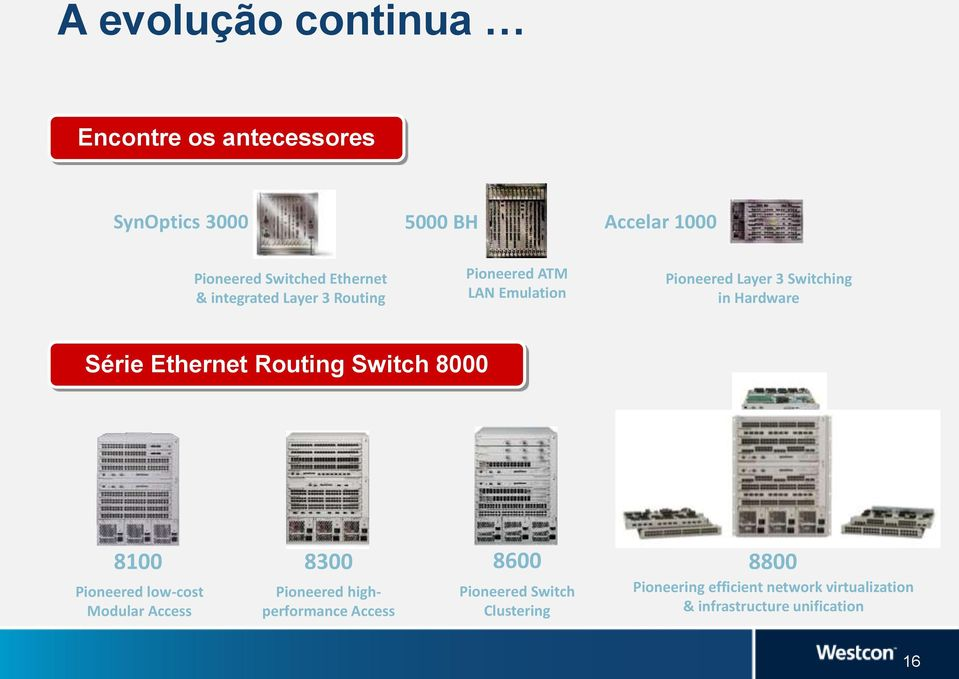 Série Ethernet Routing Switch 8000 8100 Pioneered low-cost Modular Access 8300 Pioneered highperformance