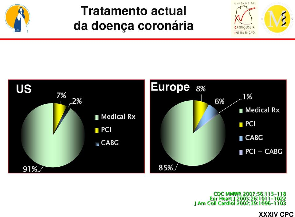 PCI + CABG 91% 85% CDC MMWR 2007;56:113-118 Eur Heart J