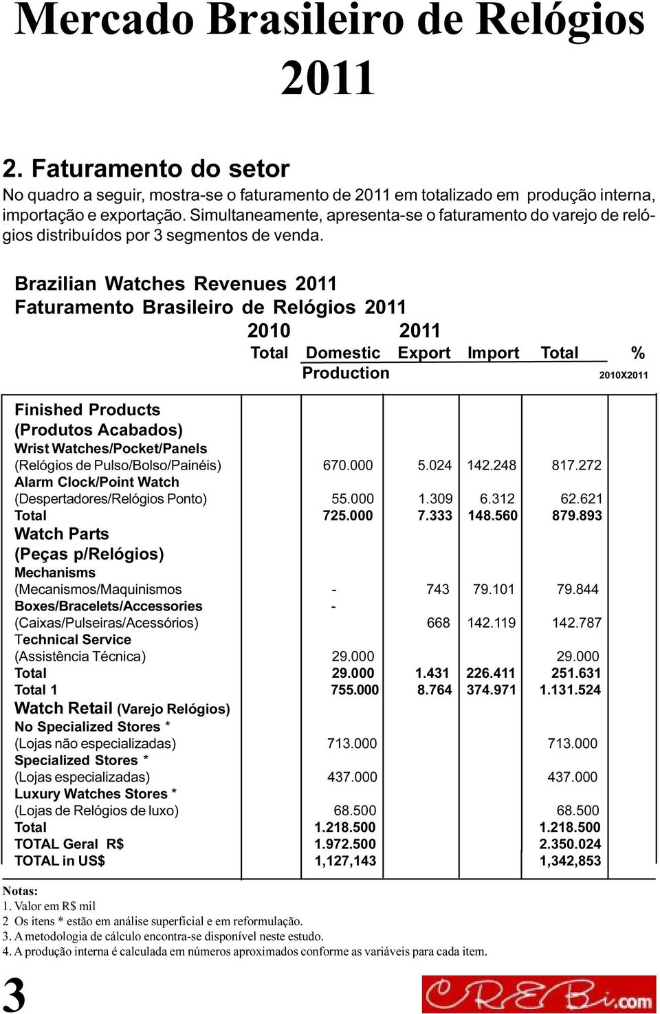 Brazilian Watches Revenues Faturamento Brasileiro de Relógios 2010 Total Domestic Export Import Total % Production 2010X Finished Products (Produtos Acabados) Wrist Watches/Pocket/Panels (Relógios de