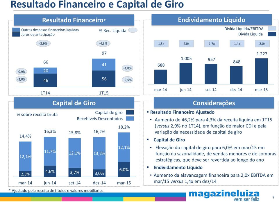 227-2,0% 46 56-2,5% Capital de Giro % sobre receita bruta Capital de giro Recebíveis Descontados 18,2% 16,3% 15,8% 16,2% 14,4% 12,1% 11,7% 12,1% 13,2% 12,1% 4,6% 6,0% 2,3% 3,7% 3,0% mar-14 jun-14