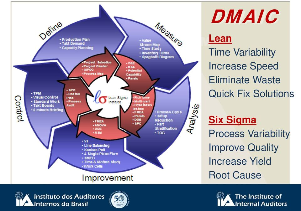 Solutions Six Sigma Process