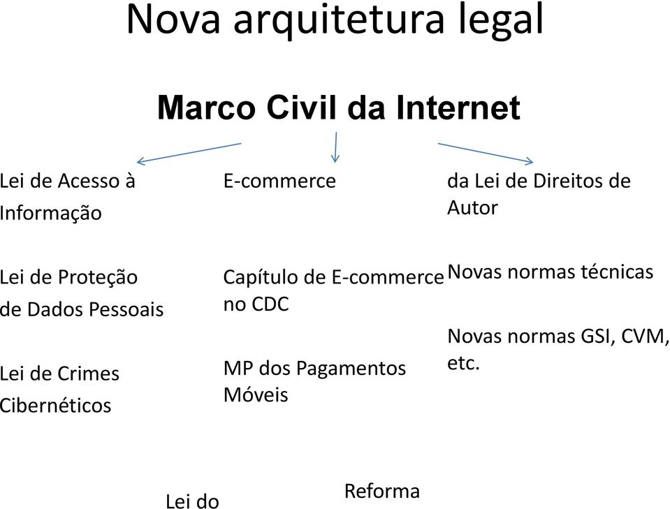 Lei de Crimes Cibernéticos Capítulo de E-commerce no CDC MP dos