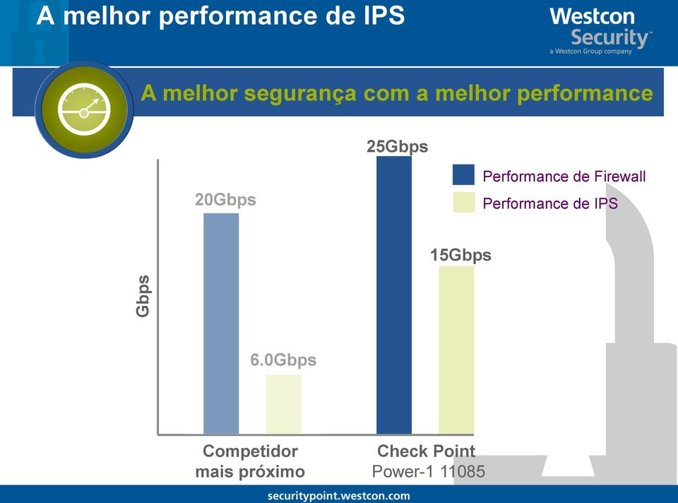 Performance de Firewall Performance de IPS 15Gbps