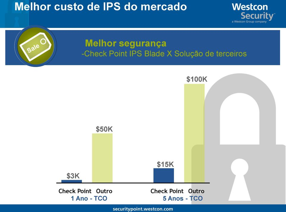 de terceiros $100K $50K $3K $15K Check Point