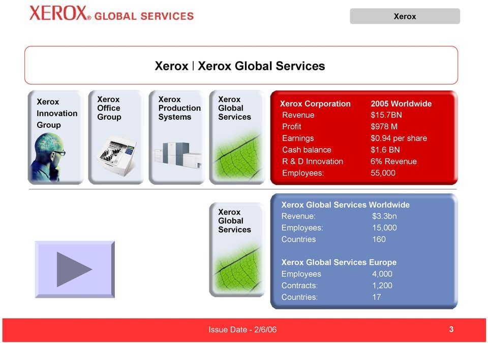 6 BN R & D Innovation 6% Revenue Employees: 55,000 Xerox Global Services Xerox Global Services Worldwide Revenue: $3.