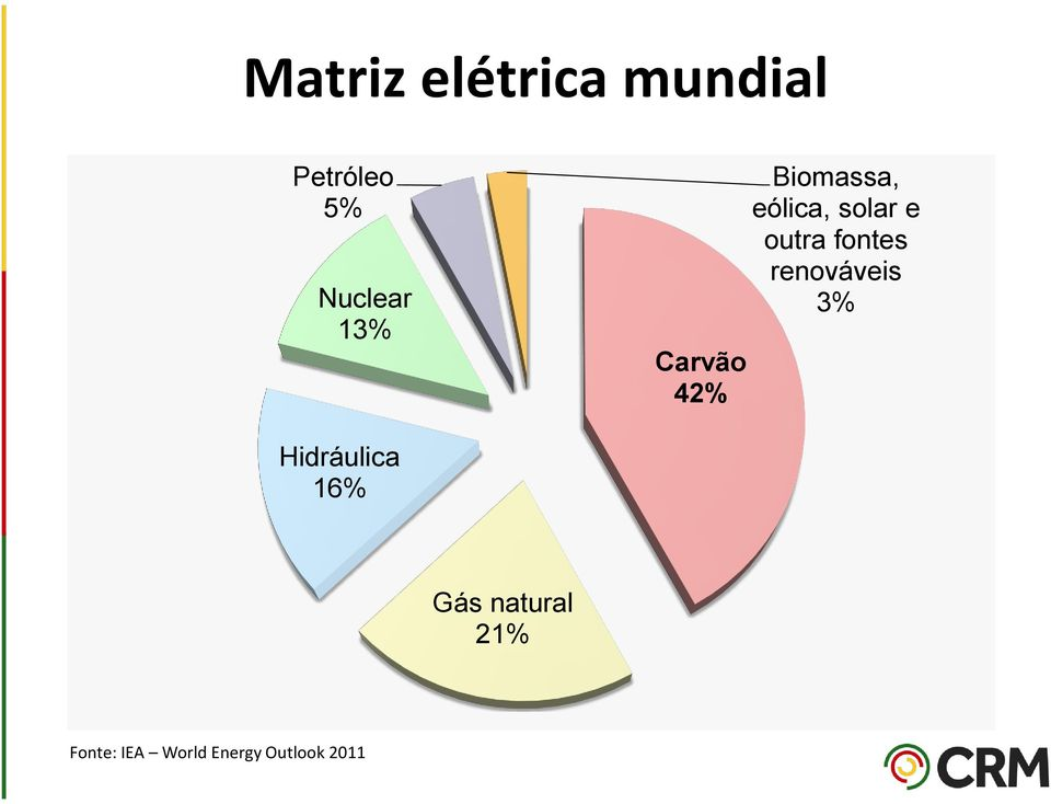 Hidráulica 16% Gás natural 21% Fonte: IEA World Energy Outlook