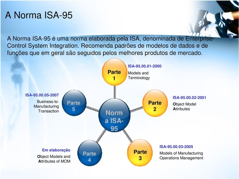 01-2000 Models and Terminology ISA-95.00.05-2007 Business-to- Manufacturing Transaction Parte 5 Norm a ISA- 95 Parte 2 ISA-95.00.02-2001 Object Model Attributes Em elaboração Object Models and Attributes of MOM Parte 4 Parte 3 ISA-95.