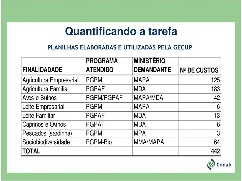 183 Aves e Suinos PGPM/PGPAF MAPA/MDA 42 Leite Empresarial PGPM MAPA 6 Leite Familiar PGPAF MDA 13