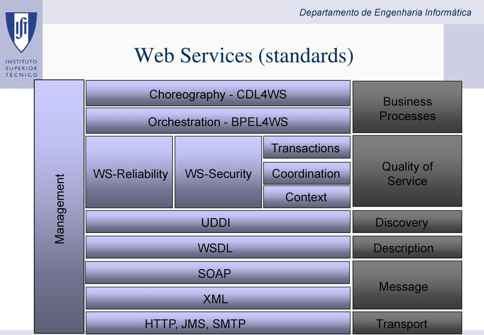 Processes Transactions WS-Reliability WS-Security Coordination Context