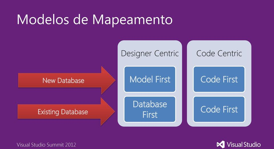 Database Model First Code First