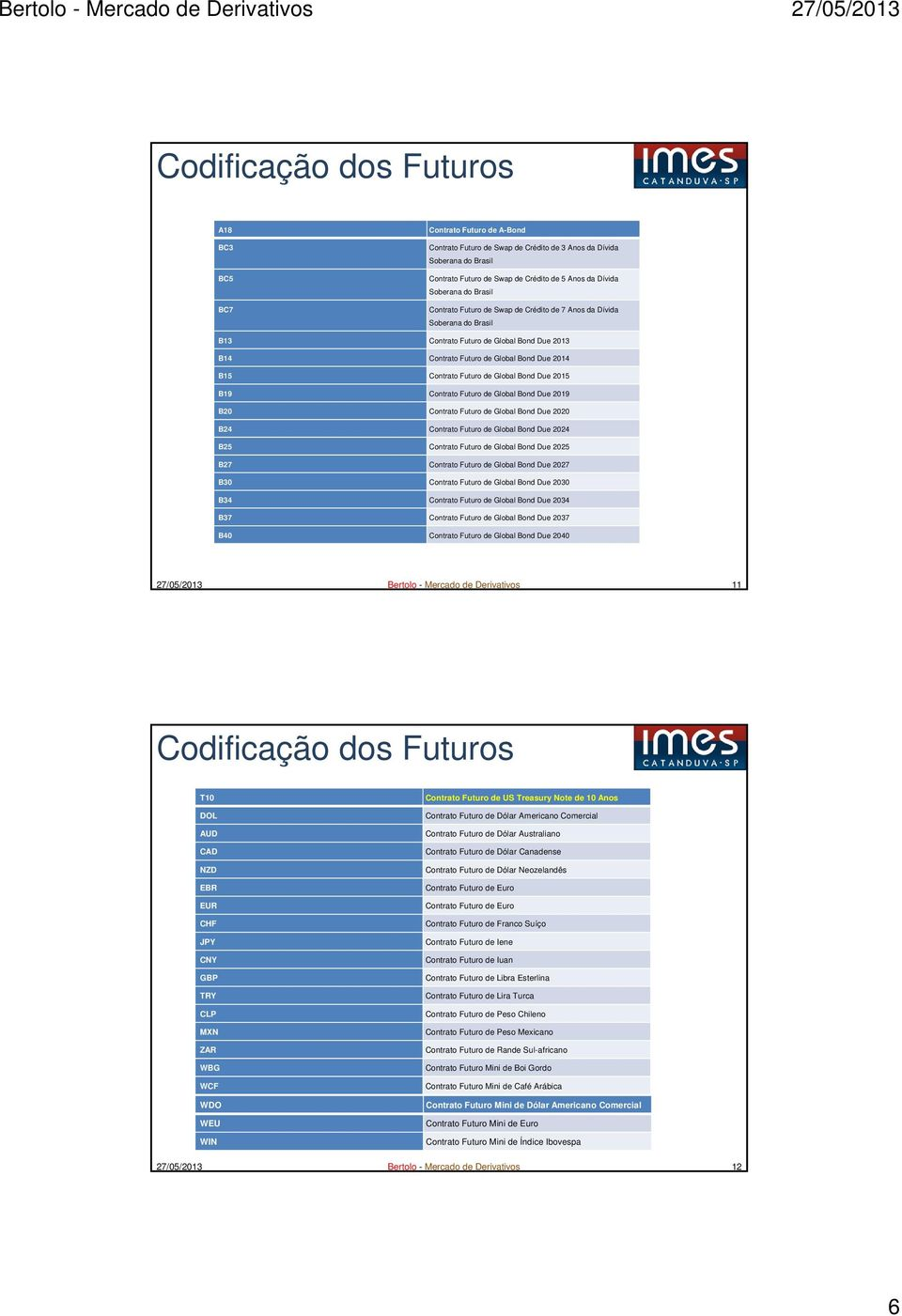 Futuro de Global Bond Due 2015 B19 Contrato Futuro de Global Bond Due 2019 B20 Contrato Futuro de Global Bond Due 2020 B24 Contrato Futuro de Global Bond Due 2024 B25 Contrato Futuro de Global Bond