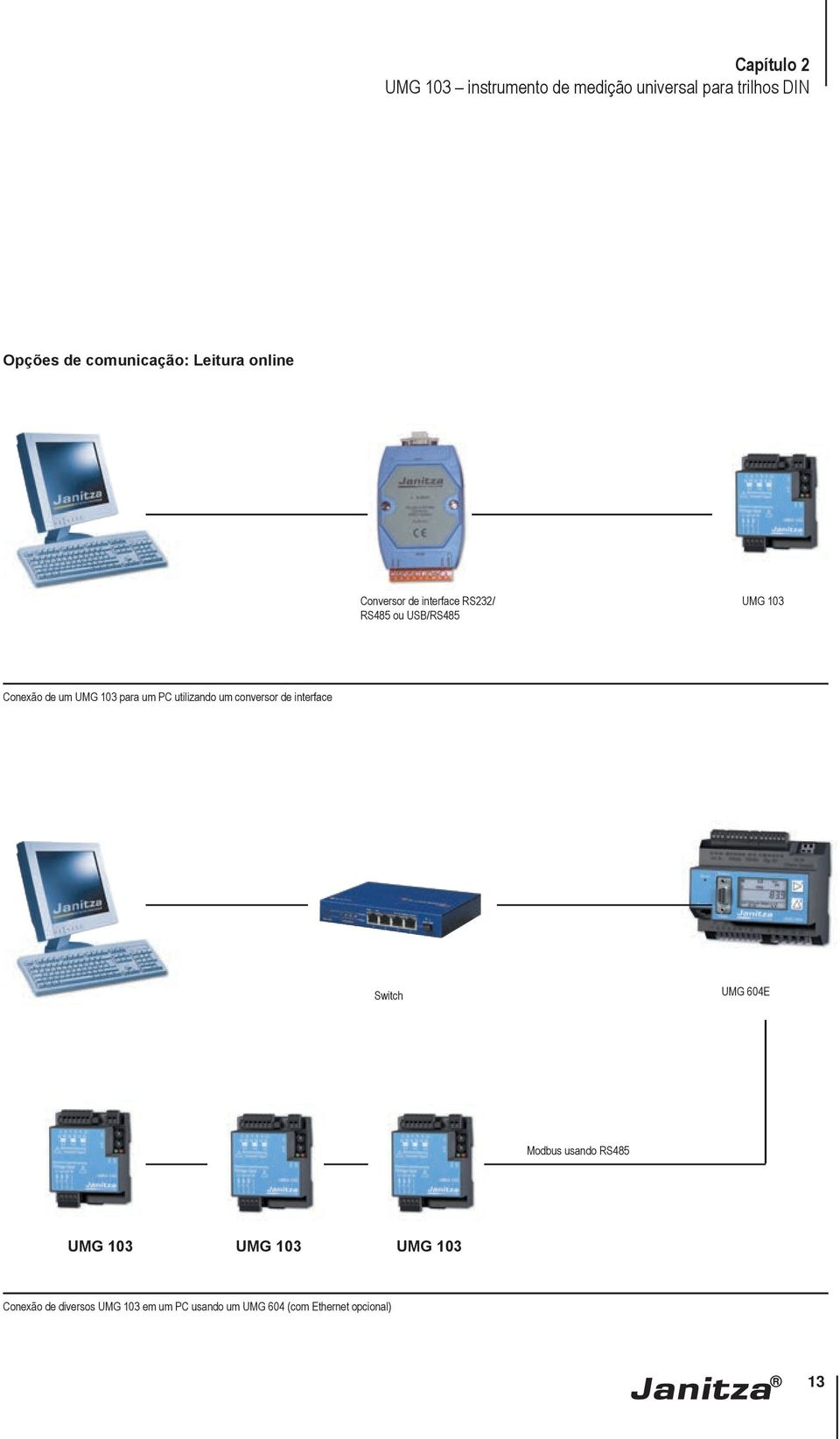 para um PC utilizando um conversor de interface Switch UMG 604E Modbus usando RS485 UMG 103