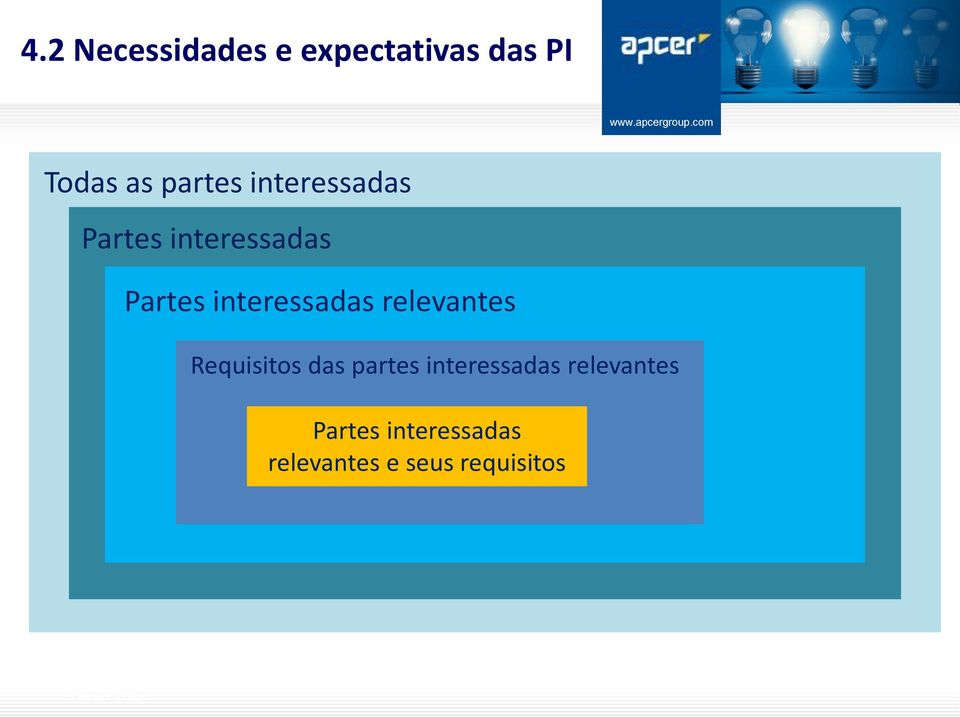 interessadas relevantes Requisitos das partes