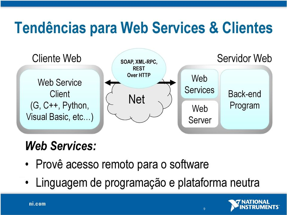 Web Services Web Server Servidor Web Back-end Program Web Services: