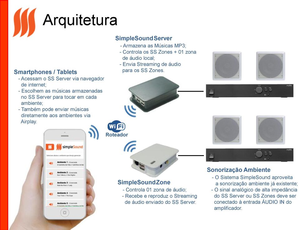 SimpleSound Server - Armazena as Músicas MP3; - Controla os SS Zones + 01 zona de áudio local; - Envia Streaming de áudio para os SS Zones.