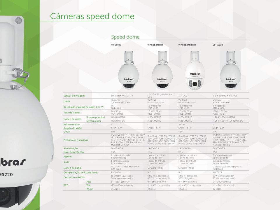 3 MP - 22 fps 1/3 CCD 1/2,8 Sony Exmor CMOS 4,5 mm ~ 81 mm 1296 x 966 1.3 MP - 22 fps 4,7 mm ~ 94 mm Stream principal H.264/MJPEG H.264/MJPEG H.264/MJPEG H.264/H.264H/MJPEG Stream extra H.264/MJPEG H.264/MJPEG H.264/MJPEG H.264/H.264H/H.