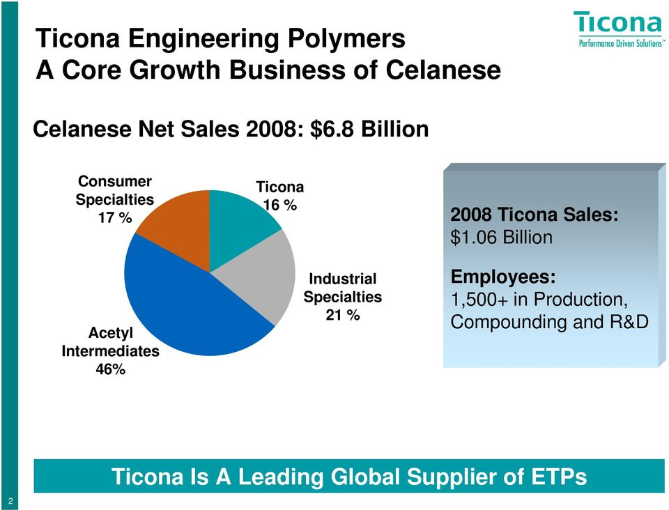 8 Billion Consumer Specialties 17 % Acetyl Intermediates 46% Ticona 16 %