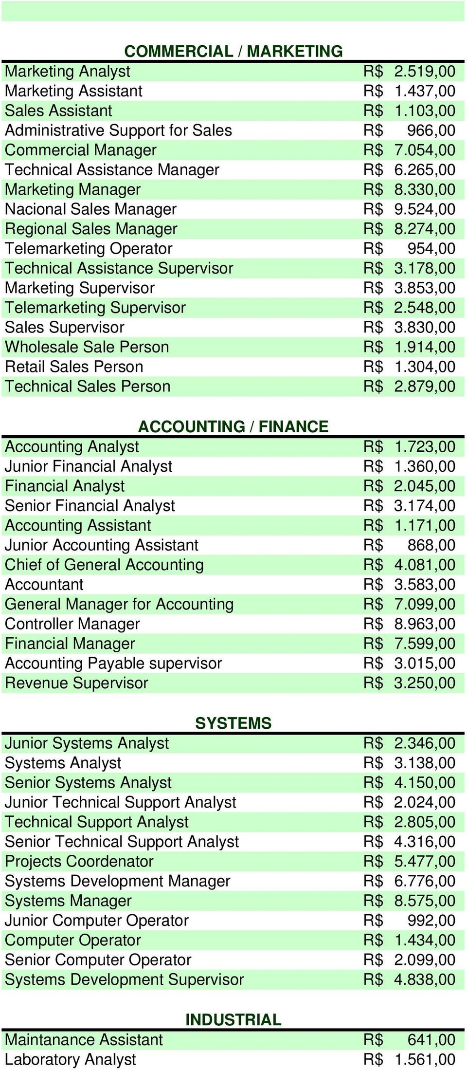 274,00 Telemarketing Operator R$ 954,00 Technical Assistance Supervisor R$ 3.178,00 Marketing Supervisor R$ 3.853,00 Telemarketing Supervisor R$ 2.548,00 Sales Supervisor R$ 3.
