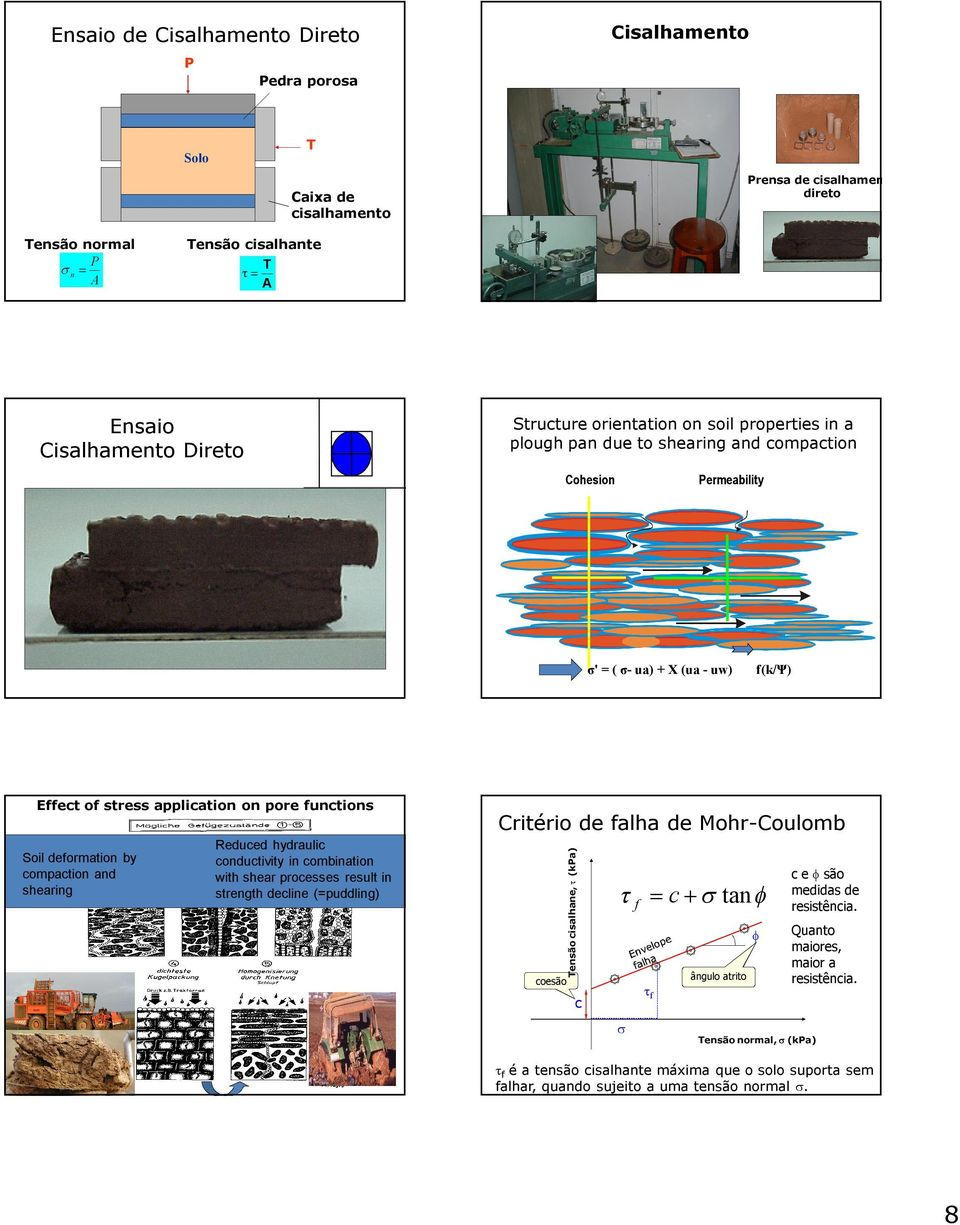 (ua - uw) f(k/ψ) Effect of stress application on pore functio Soil deformation by compaction and shearing Reduced hydraulic conductivity in combination with shear processes result in strength decline