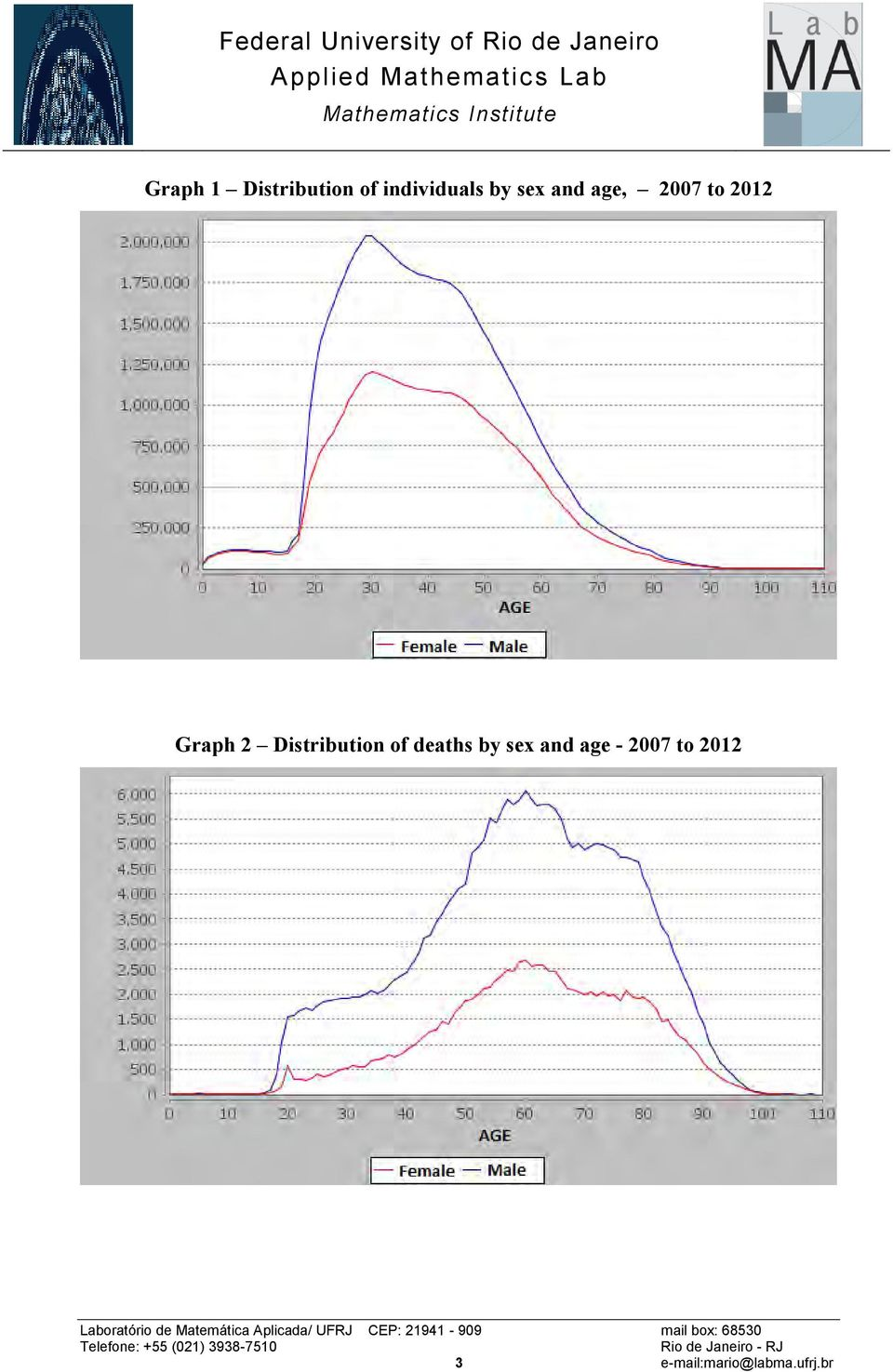 Distribution of deaths by sex and age