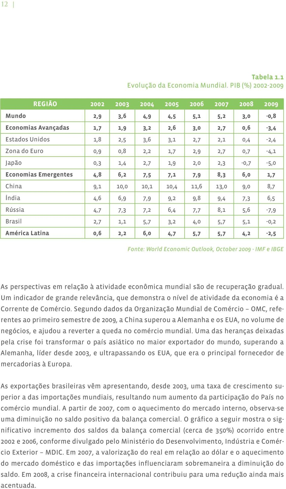 0,4-2,4 Zona do Euro 0,9 0,8 2,2 1,7 2,9 2,7 0,7-4,1 Japão 0,3 1,4 2,7 1,9 2,0 2,3-0,7-5,0 Economias Emergentes 4,8 6,2 7,5 7,1 7,9 8,3 6,0 1,7 China 9,1 10,0 10,1 10,4 11,6 13,0 9,0 8,7 Índia 4,6
