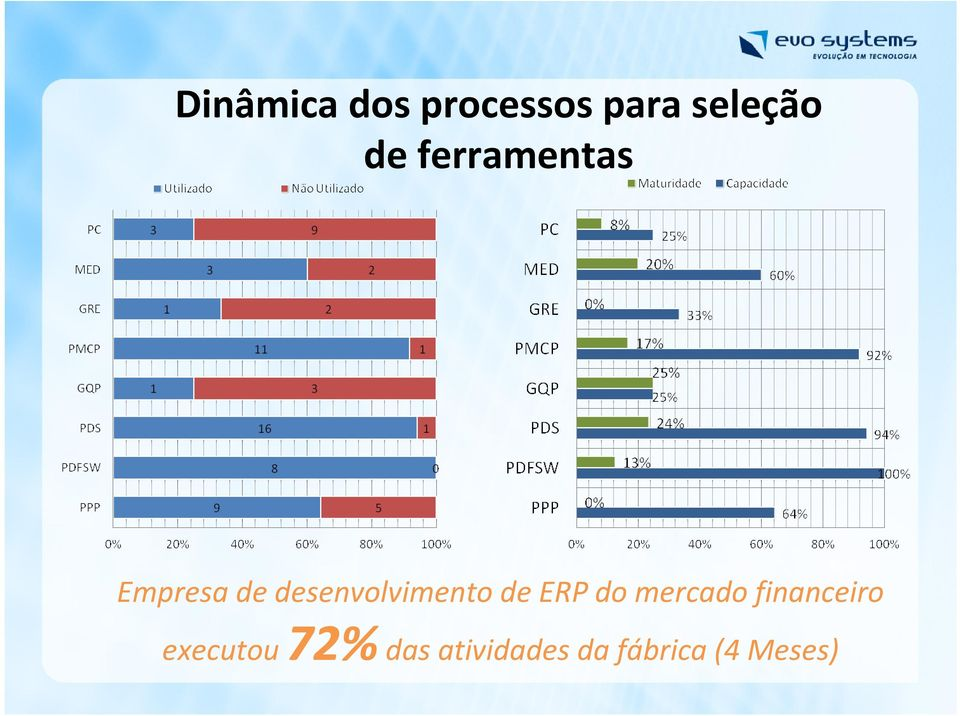 de ERP do mercado financeiro executou
