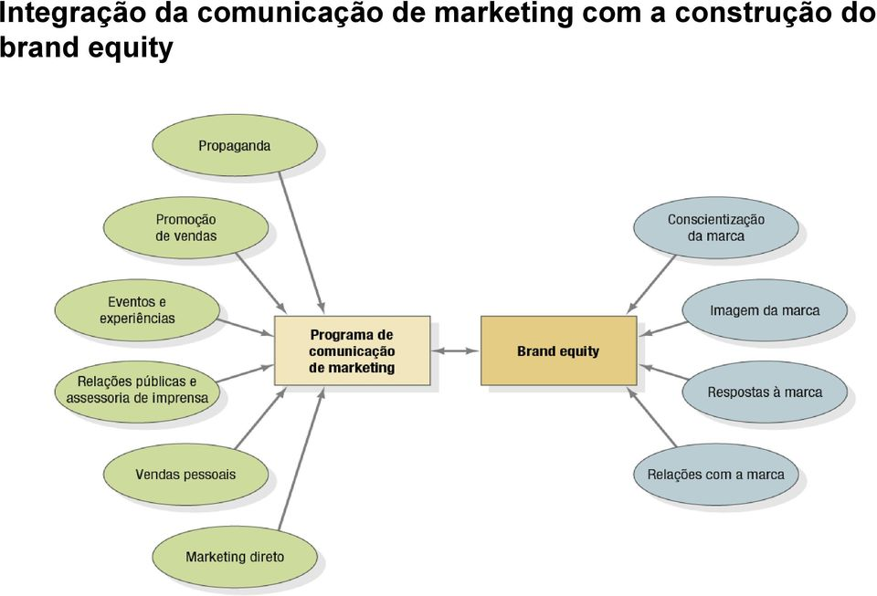 marketing com a