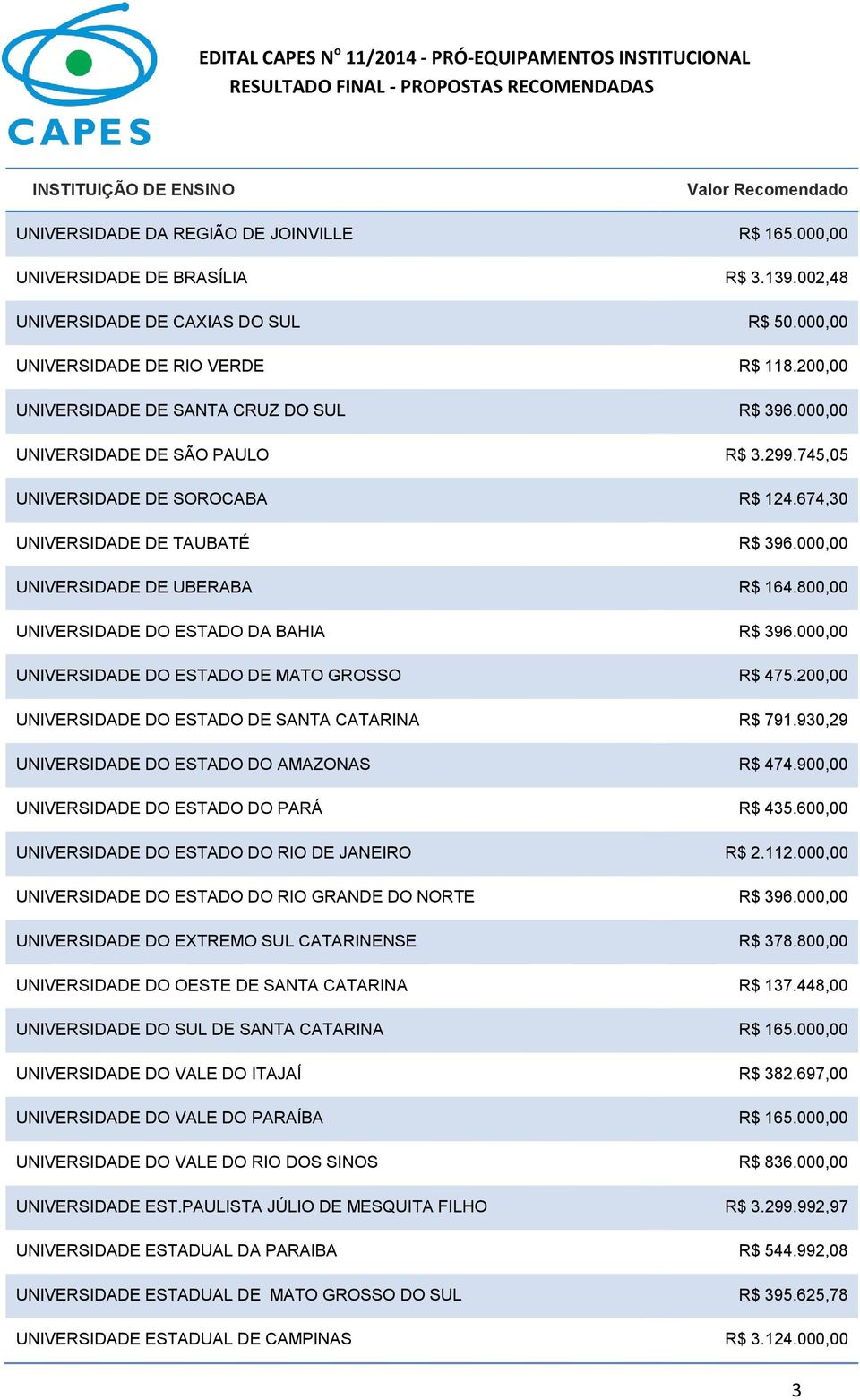 000,00 UNIVERSIDADE DE UBERABA R$ 164.800,00 UNIVERSIDADE DO ESTADO DA BAHIA R$ 396.000,00 UNIVERSIDADE DO ESTADO DE MATO GROSSO R$ 475.200,00 UNIVERSIDADE DO ESTADO DE SANTA CATARINA R$ 791.