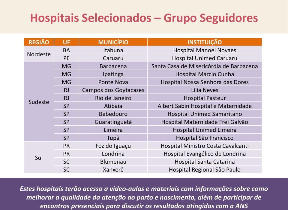 Hospital e Maternidade SP Bebedouro Hospital Unimed Samaritano SP Guaratinguetá Hospital Maternidade Frei Galvão SP Limeira Hospital Unimed Limeira SP Tupã Hospital São Francisco PR Foz do Iguaçu