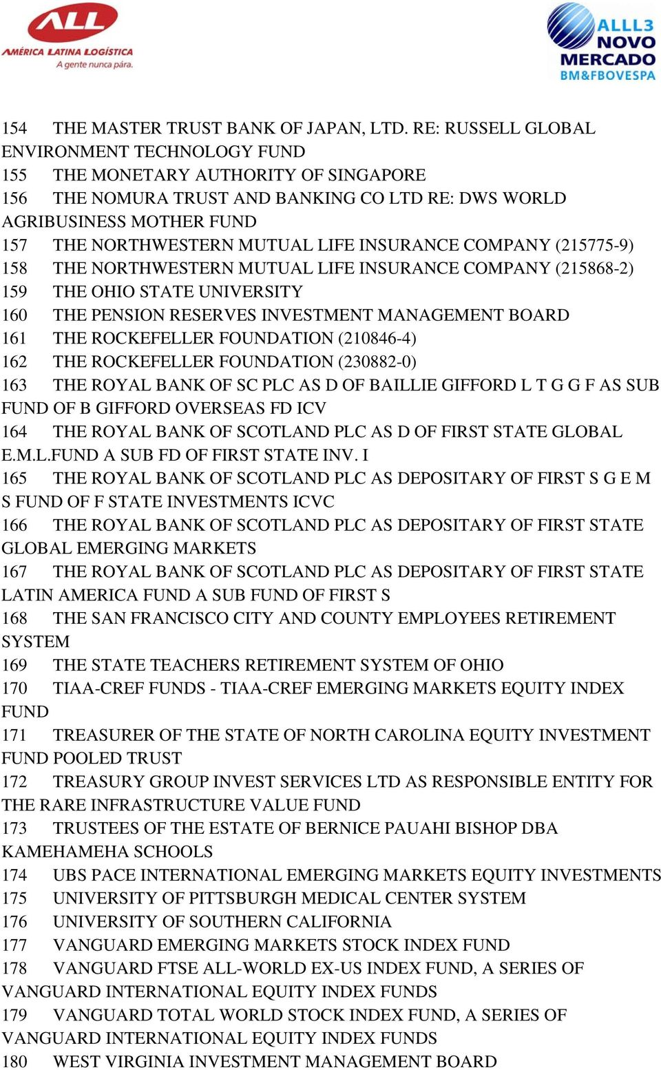 INSURANCE COMPANY (215775-9) 158 THE NORTHWESTERN MUTUAL LIFE INSURANCE COMPANY (215868-2) 159 THE OHIO STATE UNIVERSITY 160 THE PENSION RESERVES INVESTMENT MANAGEMENT BOARD 161 THE ROCKEFELLER