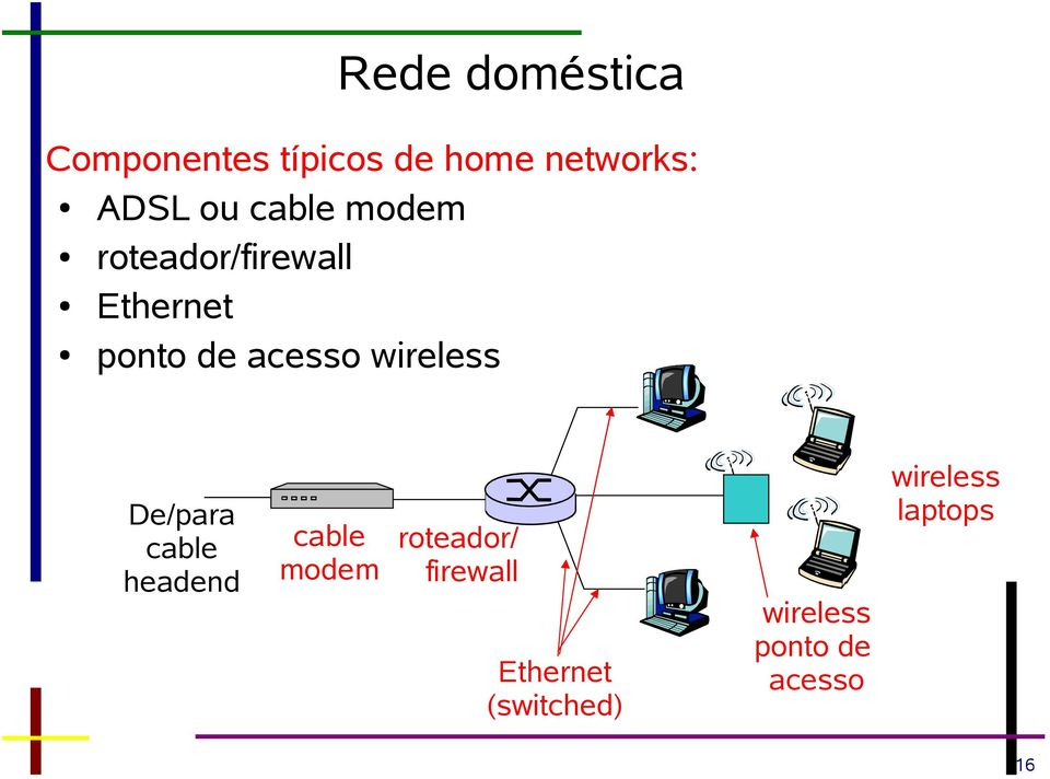 wireless De/para cable headend cable modem roteador/