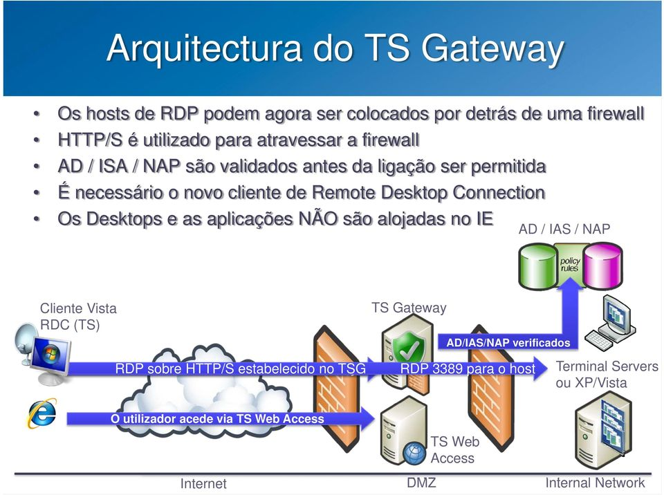 alojadas no IE AD / IAS / NAP Cliente Vista RDC (TS) TS Gateway AD/IAS/NAP verificados User initiates RDP sobre HTTP/S HTTP/S connection