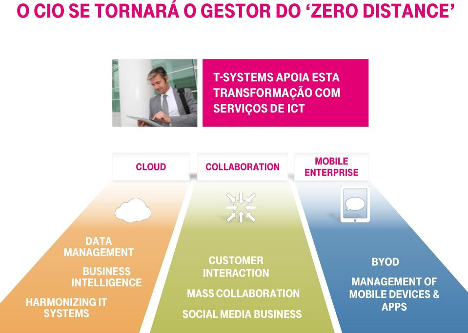 DATA MANAGEMENT BUSINESS INTELLIGENCE HARMONIZING IT SYSTEMS CUSTOMER