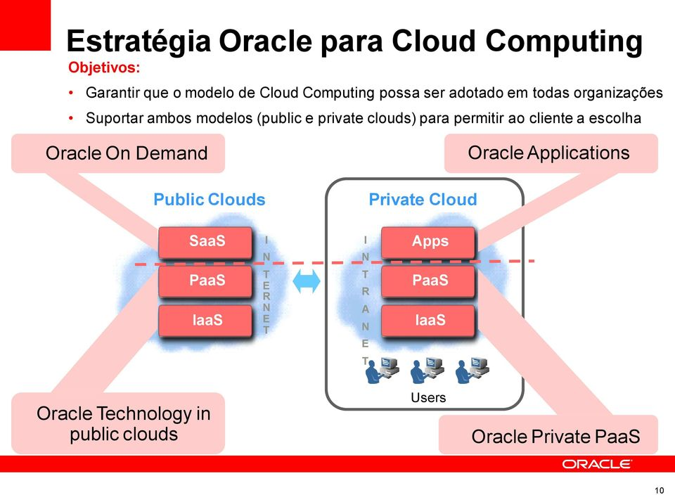cliente a escolha Oracle On Demand Public Clouds Private Cloud Oracle Applications SaaS I N I N Apps