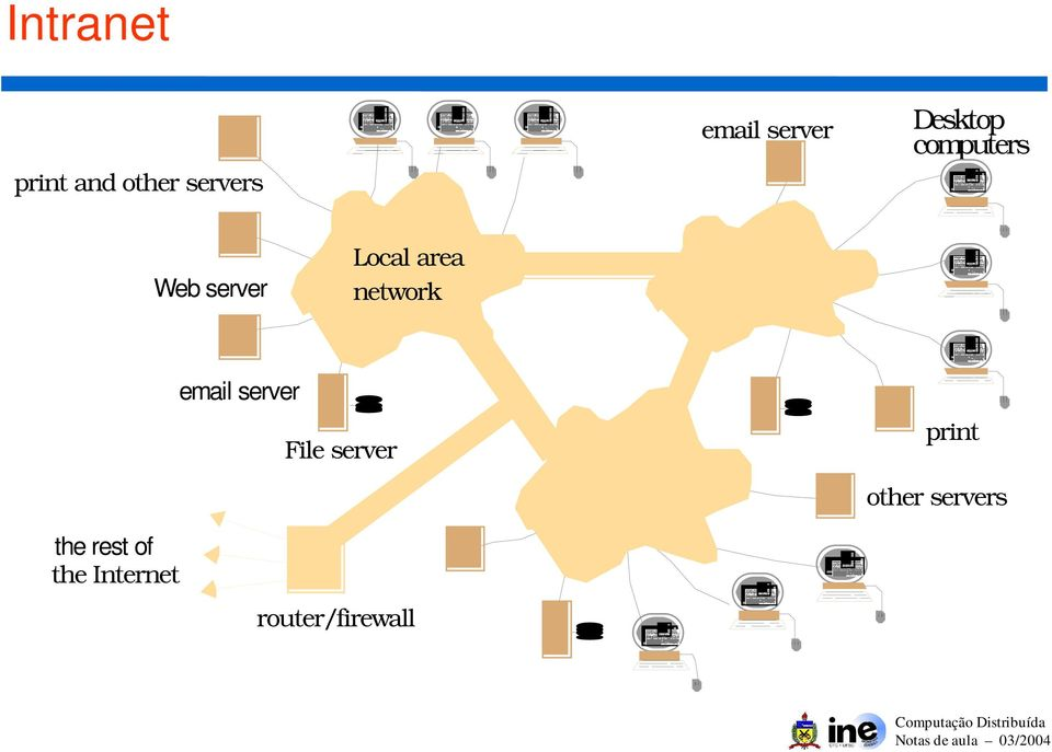 area network email server File server print