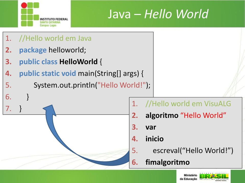 "System.out.println(""Hello World!""); 6. } 1. //Hello world em VisuALG 7."