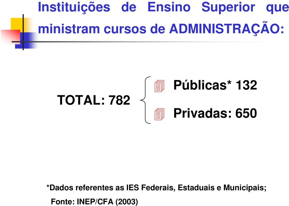 132 Privadas: 650 *Dados referentes as IES